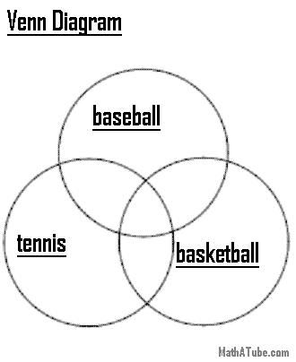 Sports Venn Diagram October 2013 Pinterest Venn diagrams - relationship diagram