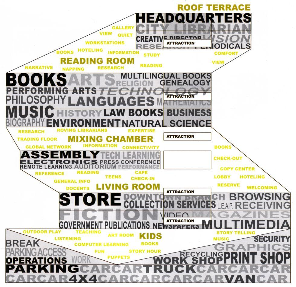 Bubble Diagram Programming Afbeeldingsresultaat Voor Library Seattle Koolhaas Diagram