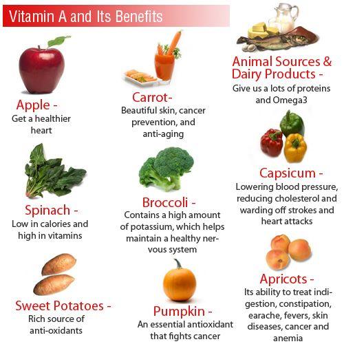 Pin On Vitamins