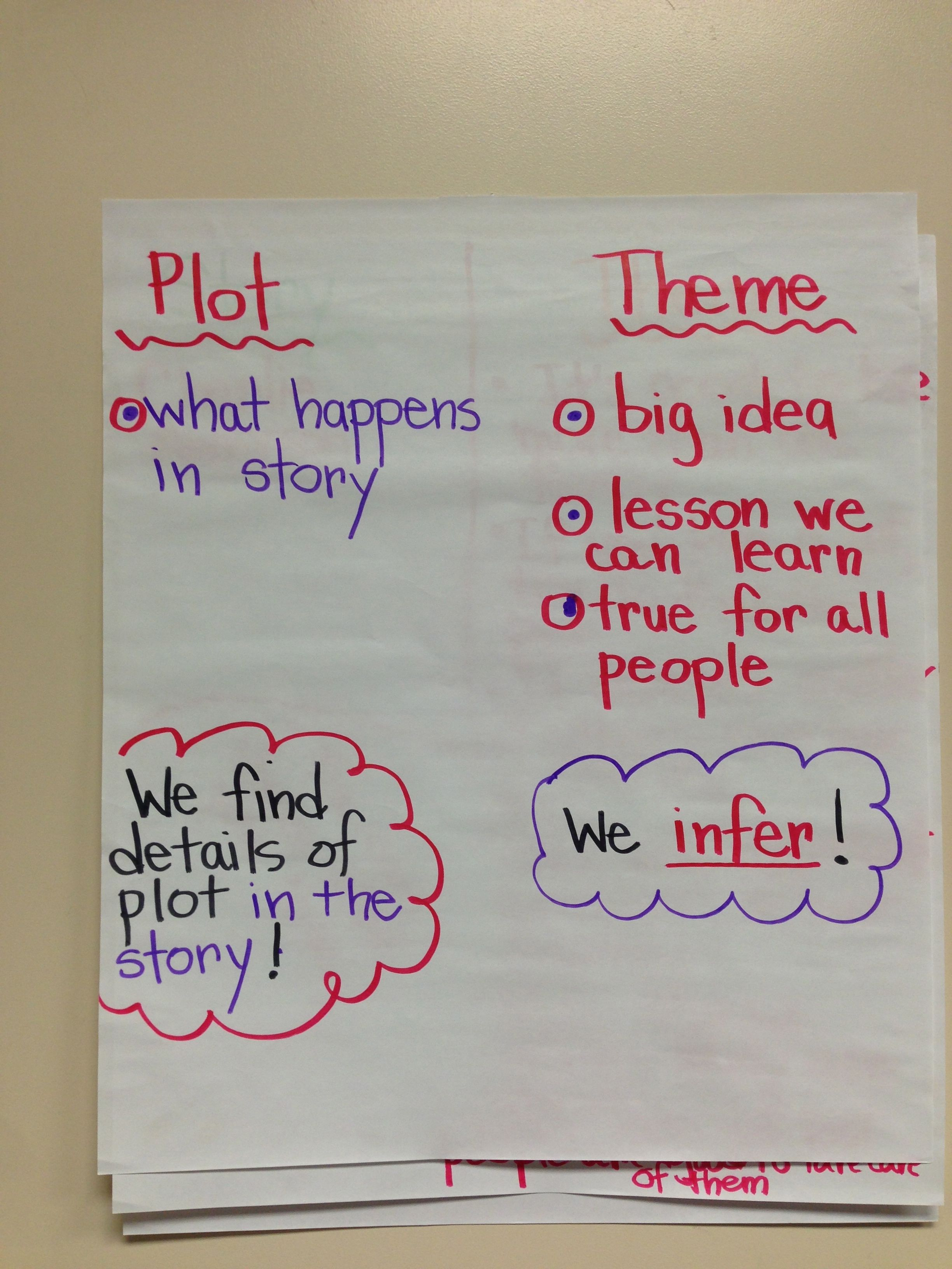 Teaching 2nd Graders The Difference Between The Plot And
