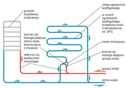 Schemat Polaczenia Ogrzewania Podlogowego Wodnego I Grzejnika Grabinkowego Chart Line Chart Diagram