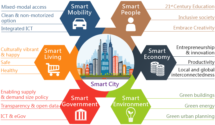 A Smart City Concept by the Smart City Consortium. #SmartCity #Smart  #inclusion #environment #Mobility #Government #living #people #economy #IoT  #SmartCities #t…