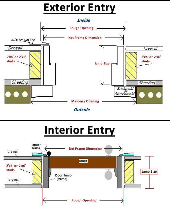 Entry Door Jamb Width Illustration Common Jamb Sizes 4 9 16 5 1 4 Or 6 5 8 Typical 2x4 Is Actua Exterior Door Frame Door Frame Installing Exterior Door