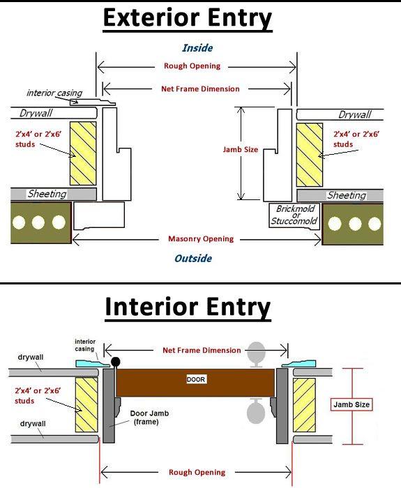 Exterior Door Frame Construction Details