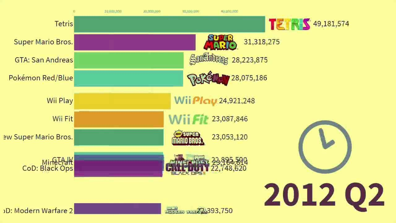 Top 20 Most Sold Video Games Of All Time By Market Capitalization From In 2020 With Images Get Gift Cards Netflix Gift Card Netflix Gift