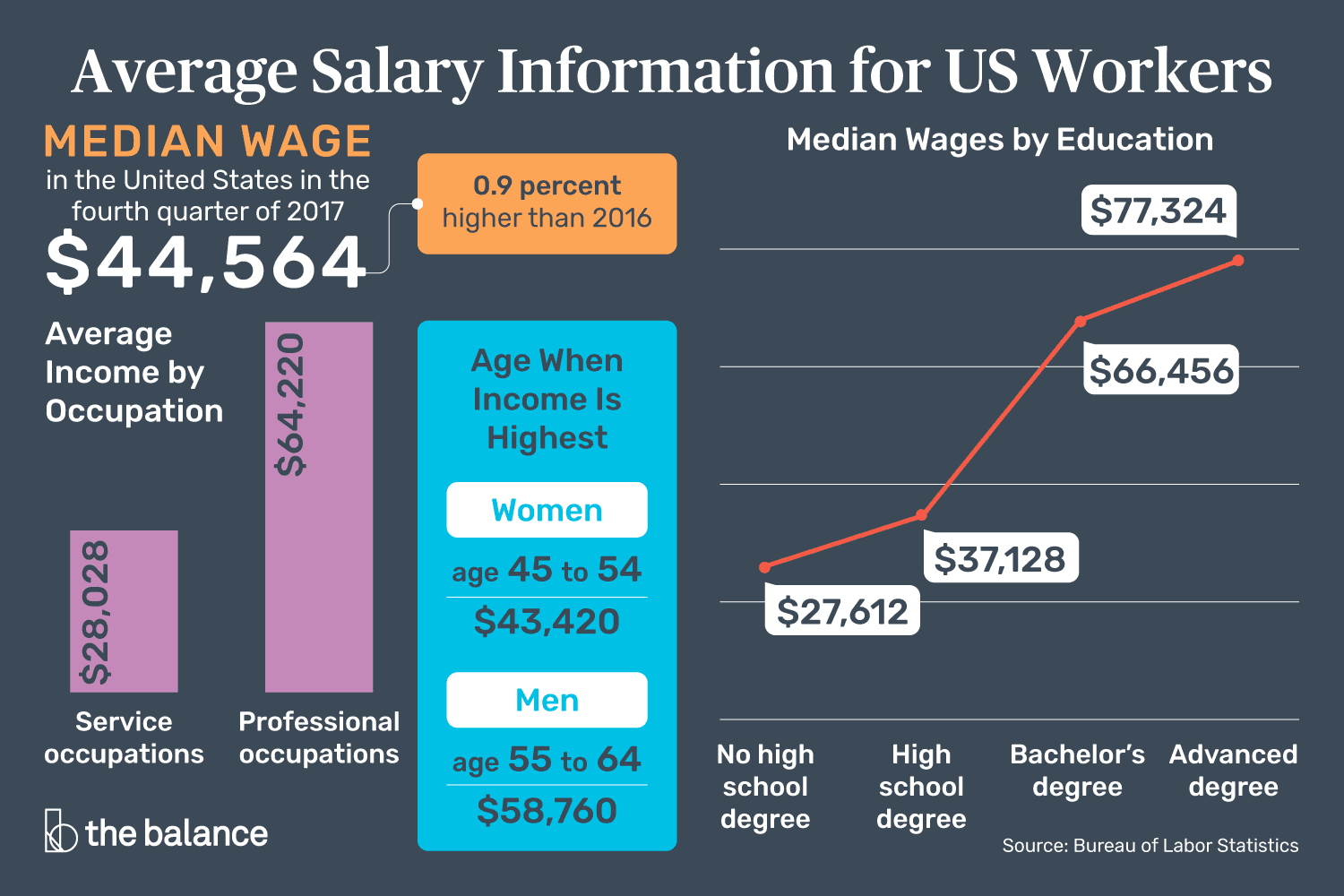 Information On The Average Salary For Us Jobs Median Salaries And Calculators For Determining The Average Salary F Career Education Salary Career Exploration
