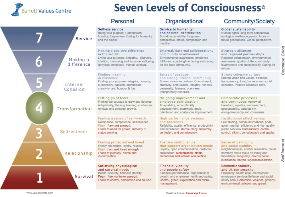 48++ The seven densities of consciousness trends