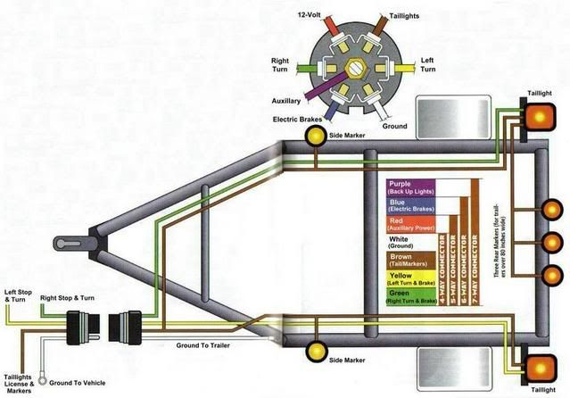 travel trailer battery hook up diagram | How should the lights for a trailer be hooked up