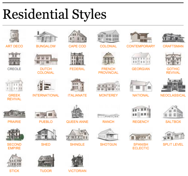 Architectural Styles Architecture Fashion House Styles
