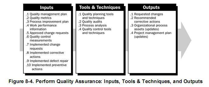 Figure  Se Solutions Lifecycle Quality Assurance Practices
