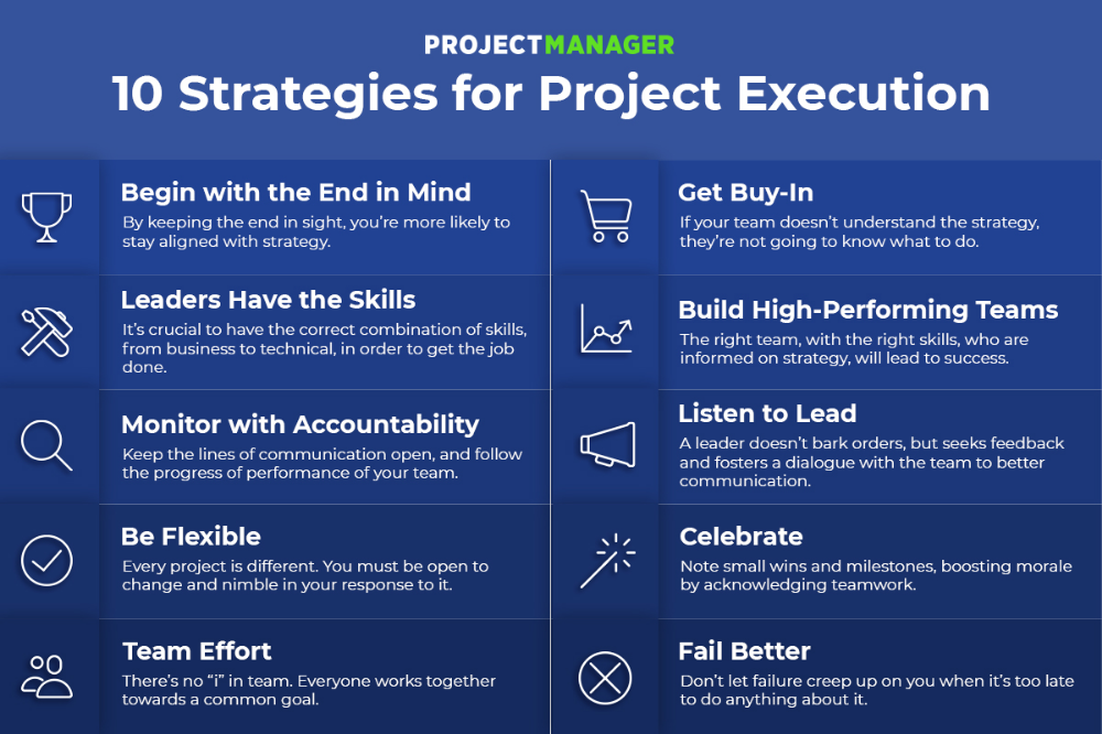 10 Strategies To Promote Successful Project Execution Strategies Leadership Management Project Management Certification