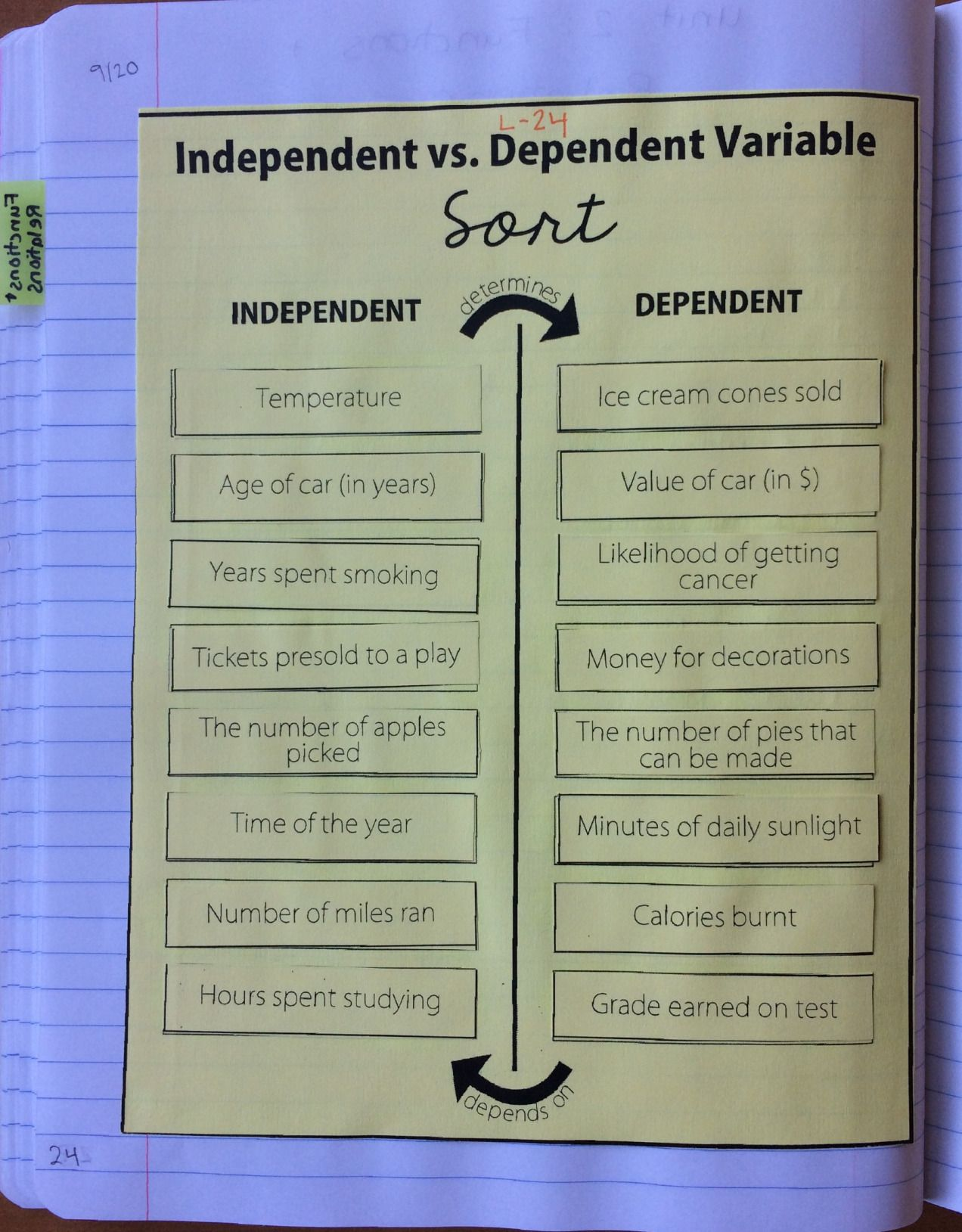 Independent Vs Dependent Variable Card Sort Activity In