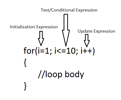 What Is For Loop In C Learn Programming Learn Programming