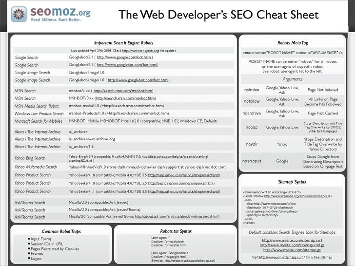Resume Search Engines Announcing The Web Developer's Seo Cheat Sheet 30  Seo