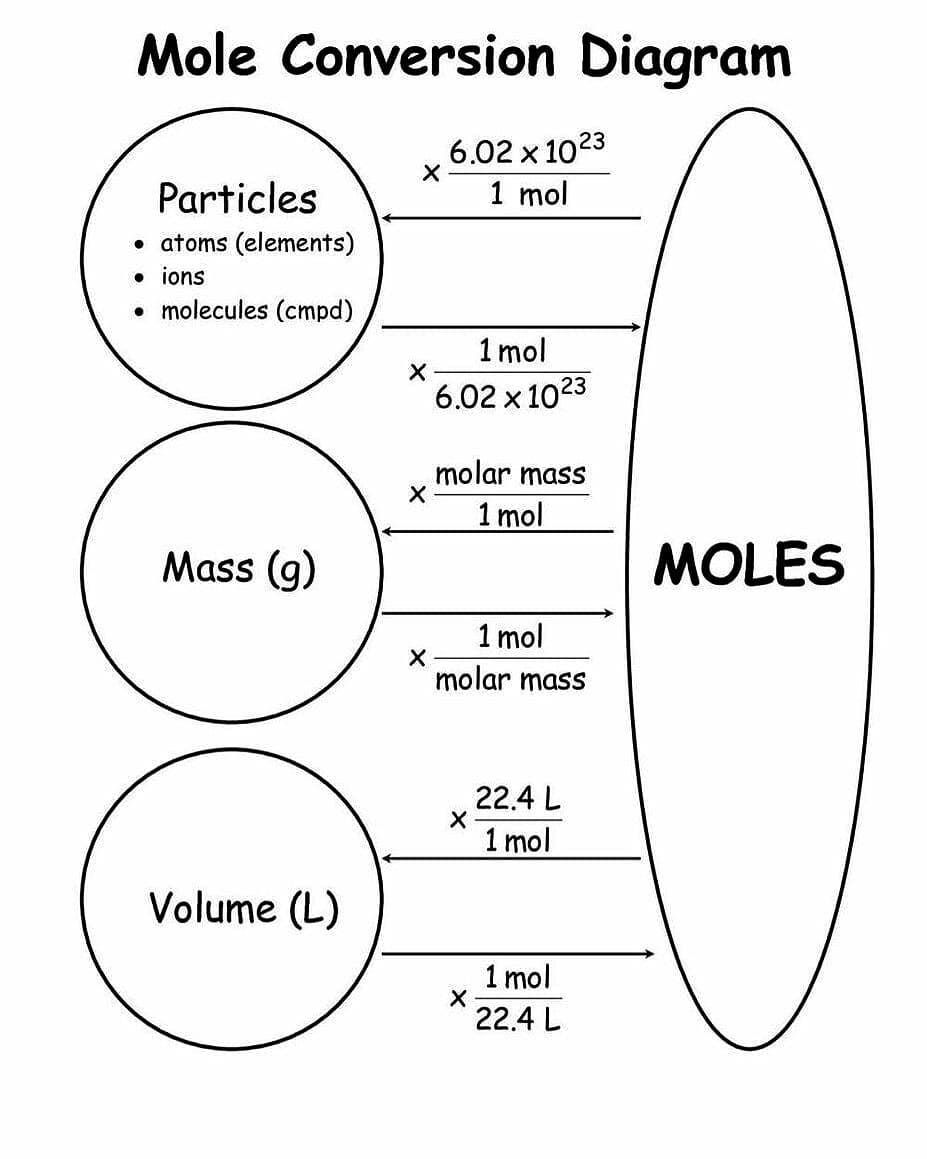 "📚📚CHEMISTRY📚📚 on Instagram: ""Mole conversion diagram From @science_out_of_mind  Follow us on @wonder_of_chemistry #chemistryclass #chemistry #chemistrylove #chemistry2…"""