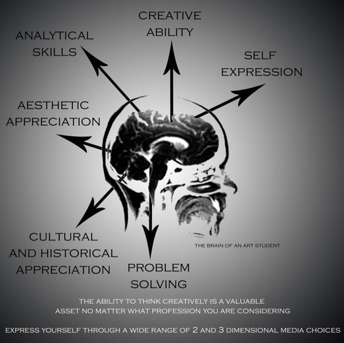 The Mind of an Art Student - Art Education Promotional Poster
