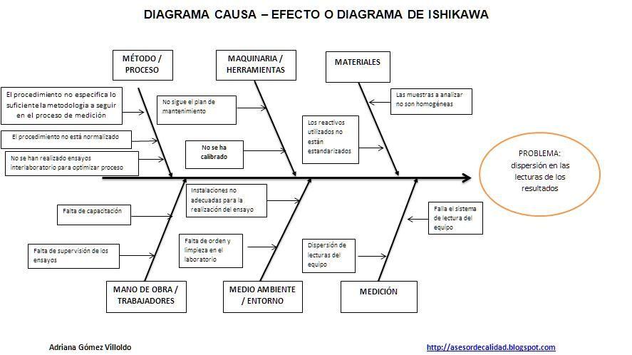 Diagrama causa efecto herramienta de control y mejora de procesos iso 9001 calidad herramientas diagrama causa efecto grfico de ishikawa ccuart Gallery