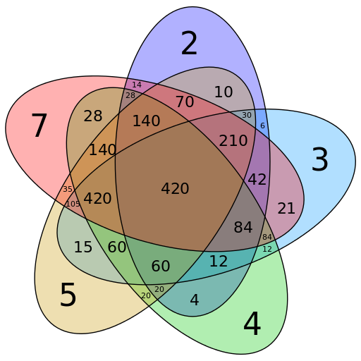 Symmetrical 5 Set Venn Diagram Lcm 2 3 4 5 7 Least Common Multiple