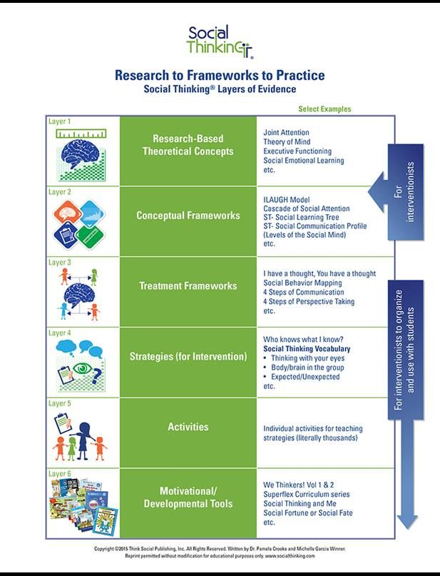 Research to Frameworks to Practice Social Skills Interventions