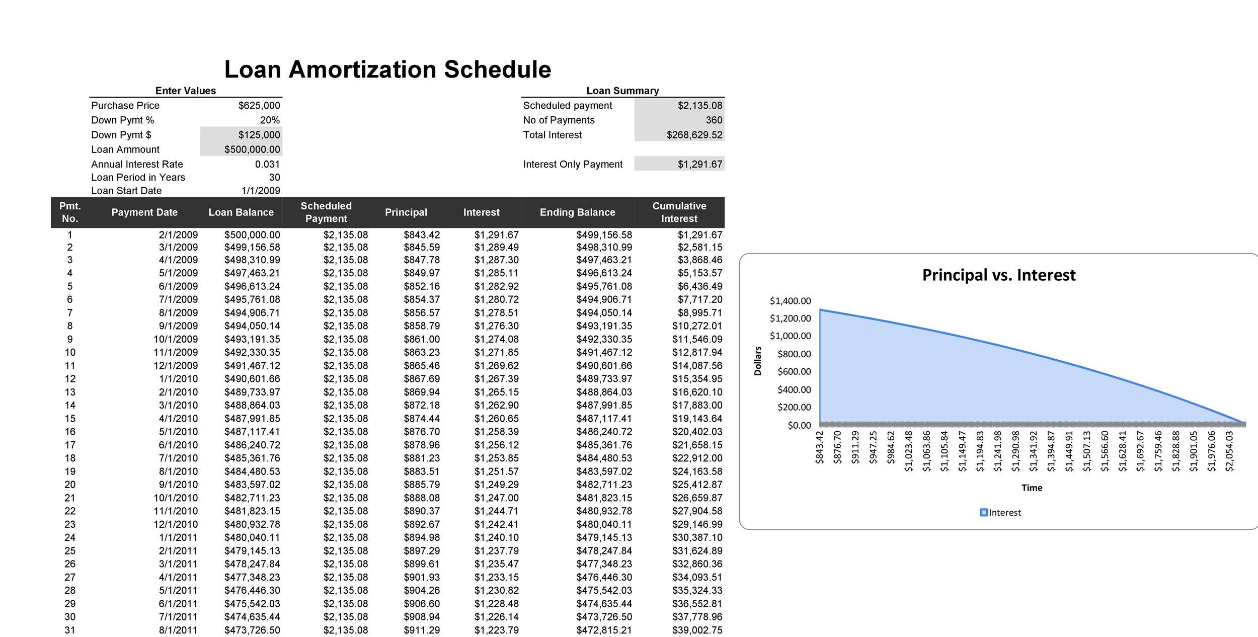 Amortization Schedule For Student Loans 2 Lessons That Will Teach You All You Need To Know A Amortization Schedule Cleaning Schedule Templates Excel Templates