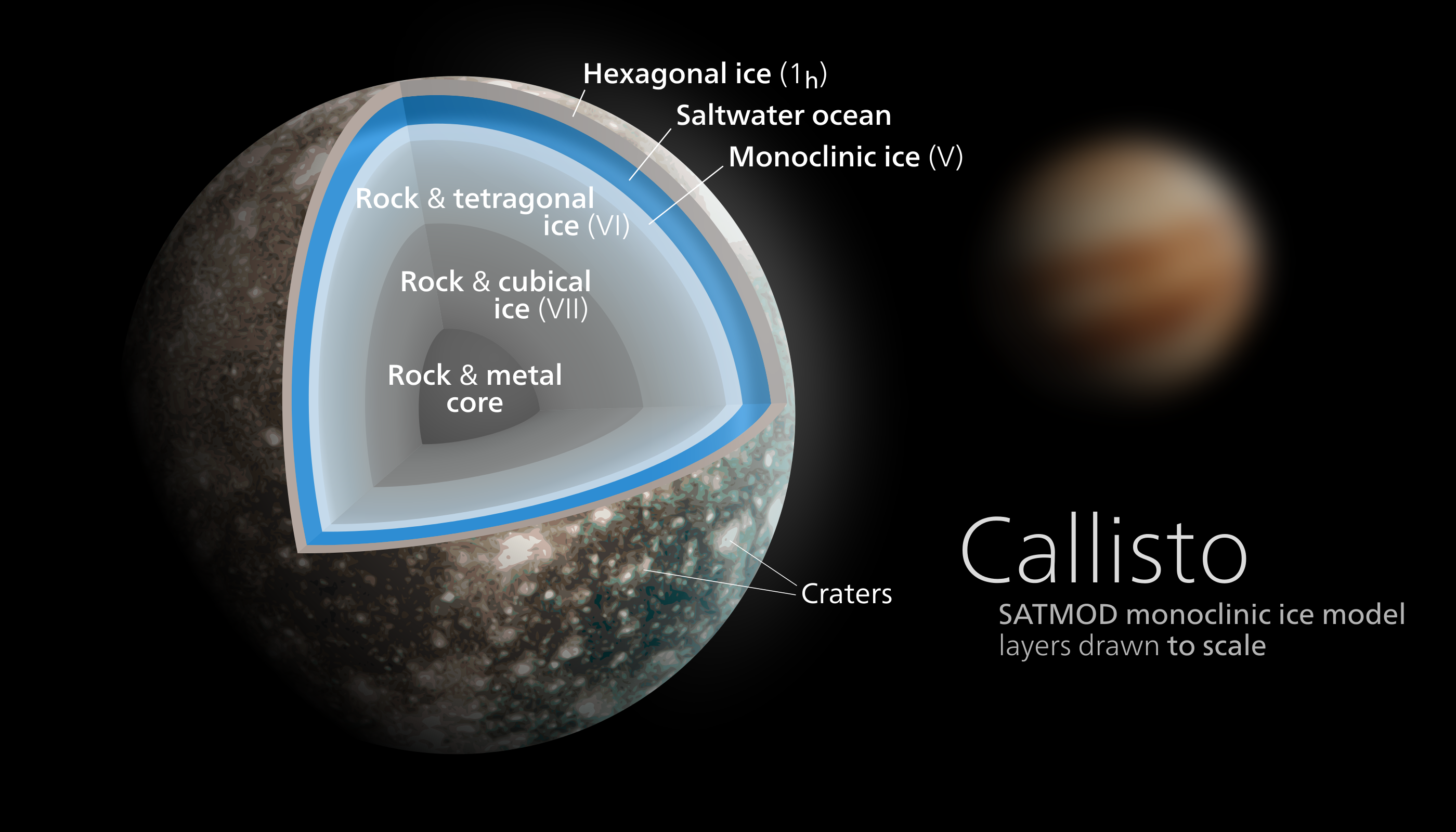 Callisto Diagram Avaruus Space Jupiter Moons Our Solar Universe Today System Planets