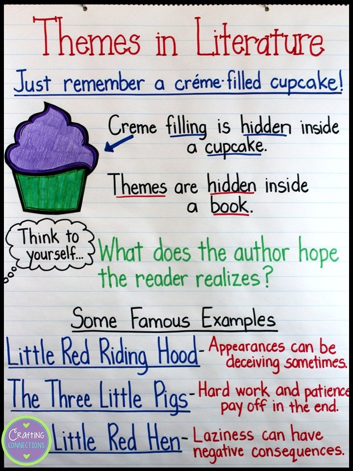 Teaching About Themes Using The Cupcake Analogy Reading