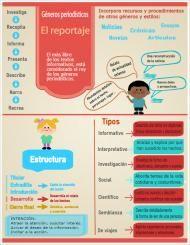 El Reportaje Tipos De Texto Enseñando A Escribir Apuntes De Lengua