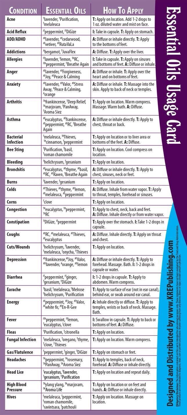 Awesome Quick Reference Guide Essential Oil Oils Uses Chart