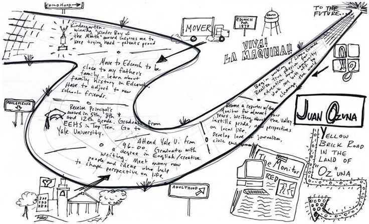 Blog post on life maps, lots of examples Face, Dream, Life