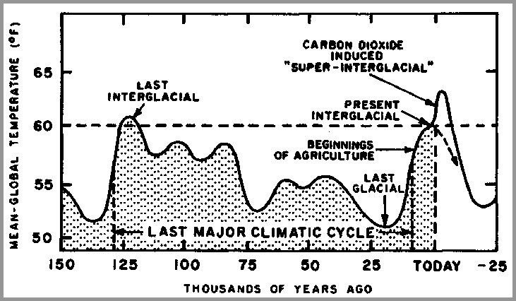 Chart Of Current Climatic Cycle From 150 000 Years B P  To