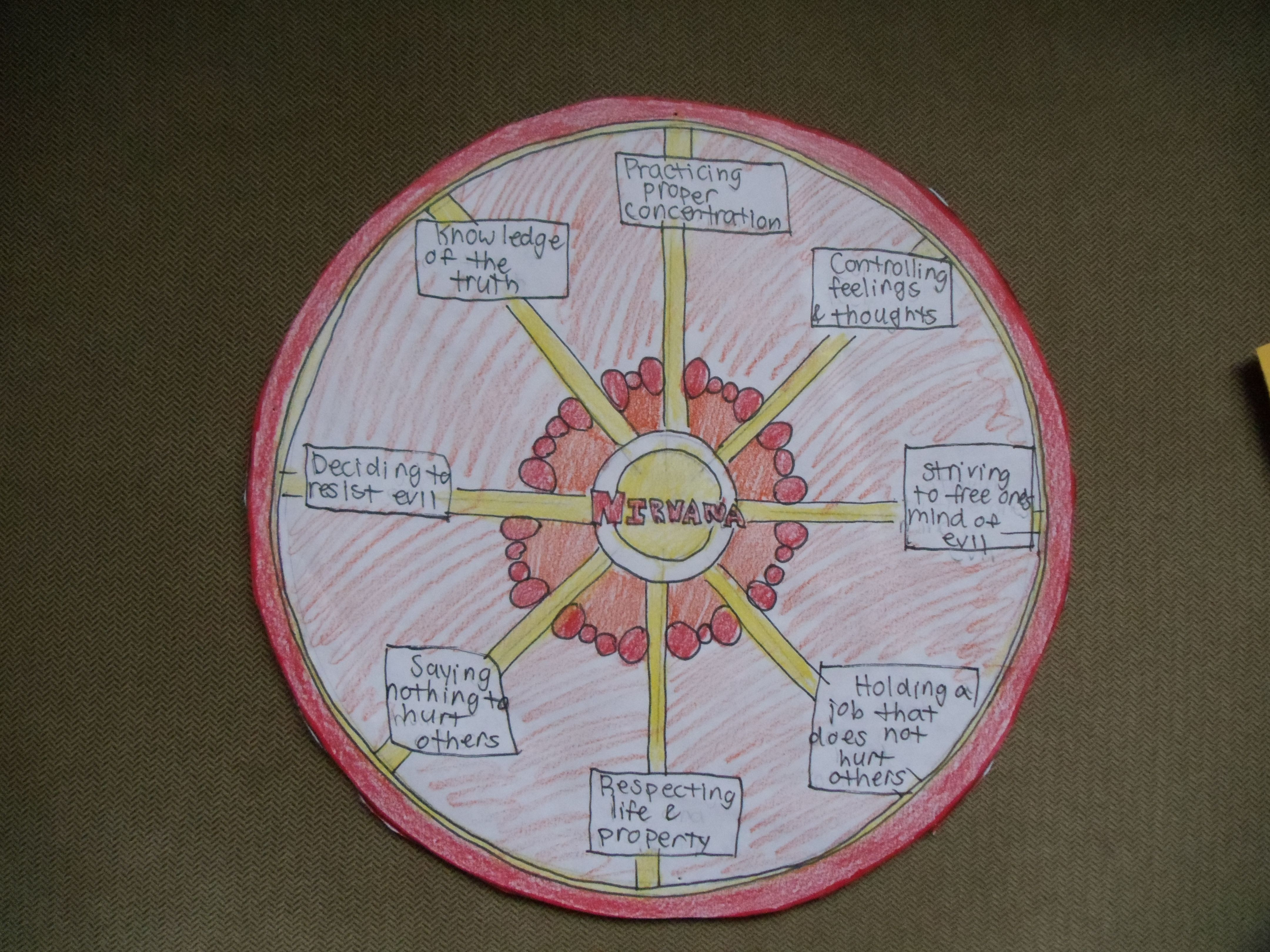 Hinduism Buddhism Venn Diagram 586b Wiring Eightfold Path And Let Your Students Draw It Out
