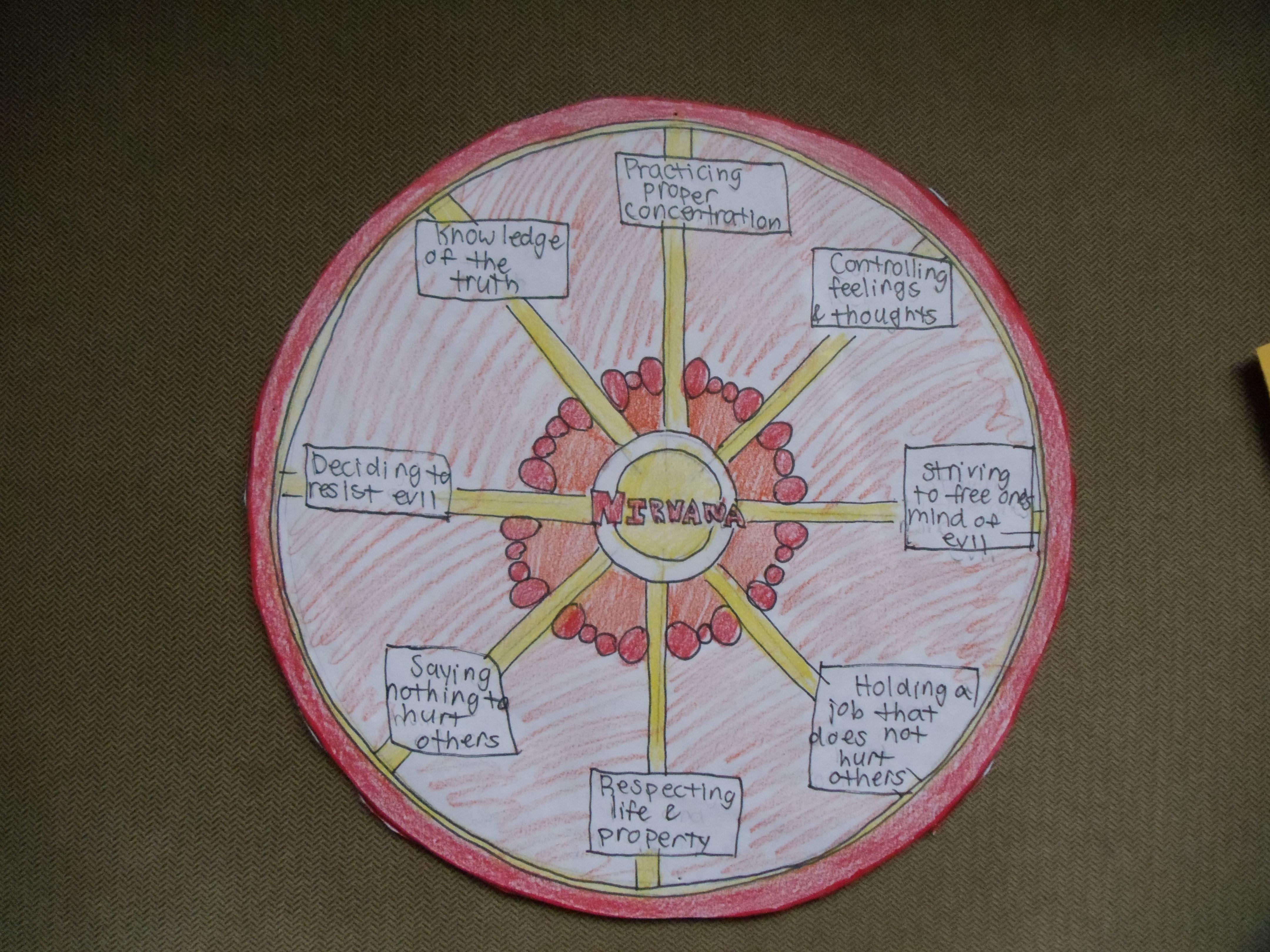 eightfold path worksheet
