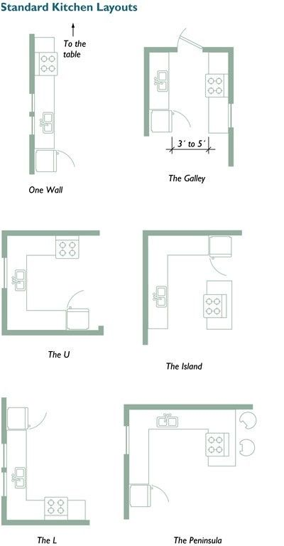 Kitchen Floor Plans For Small Kitchens 4 Kitchen Layout Plans Kitchen Designs Layout Small Kitchen Layouts