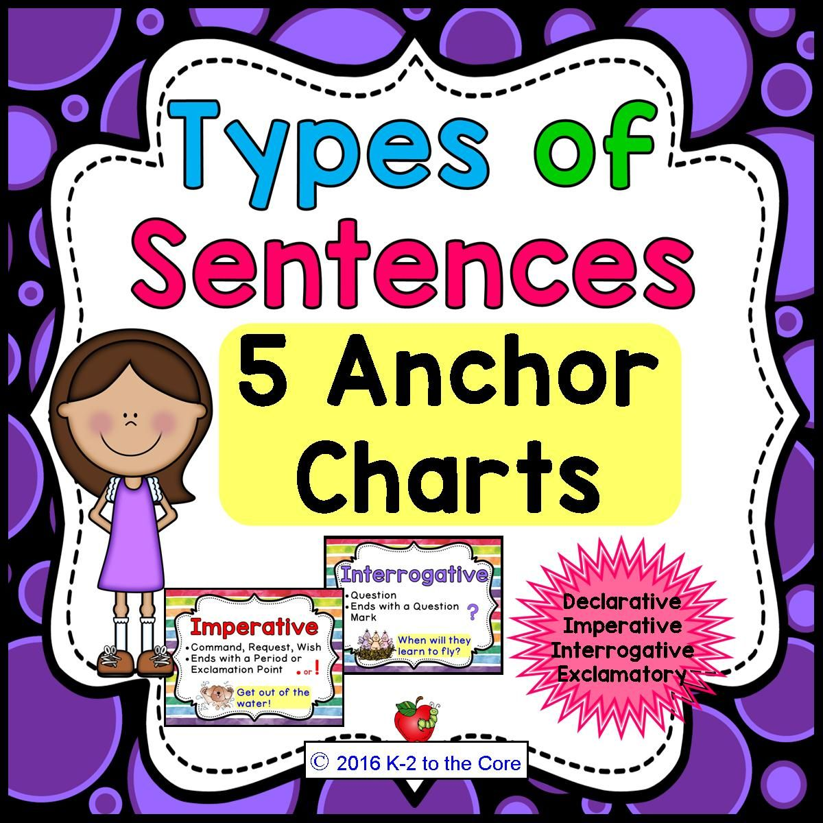 Types Of Sentences Amp Punctuation Anchor Charts Posters