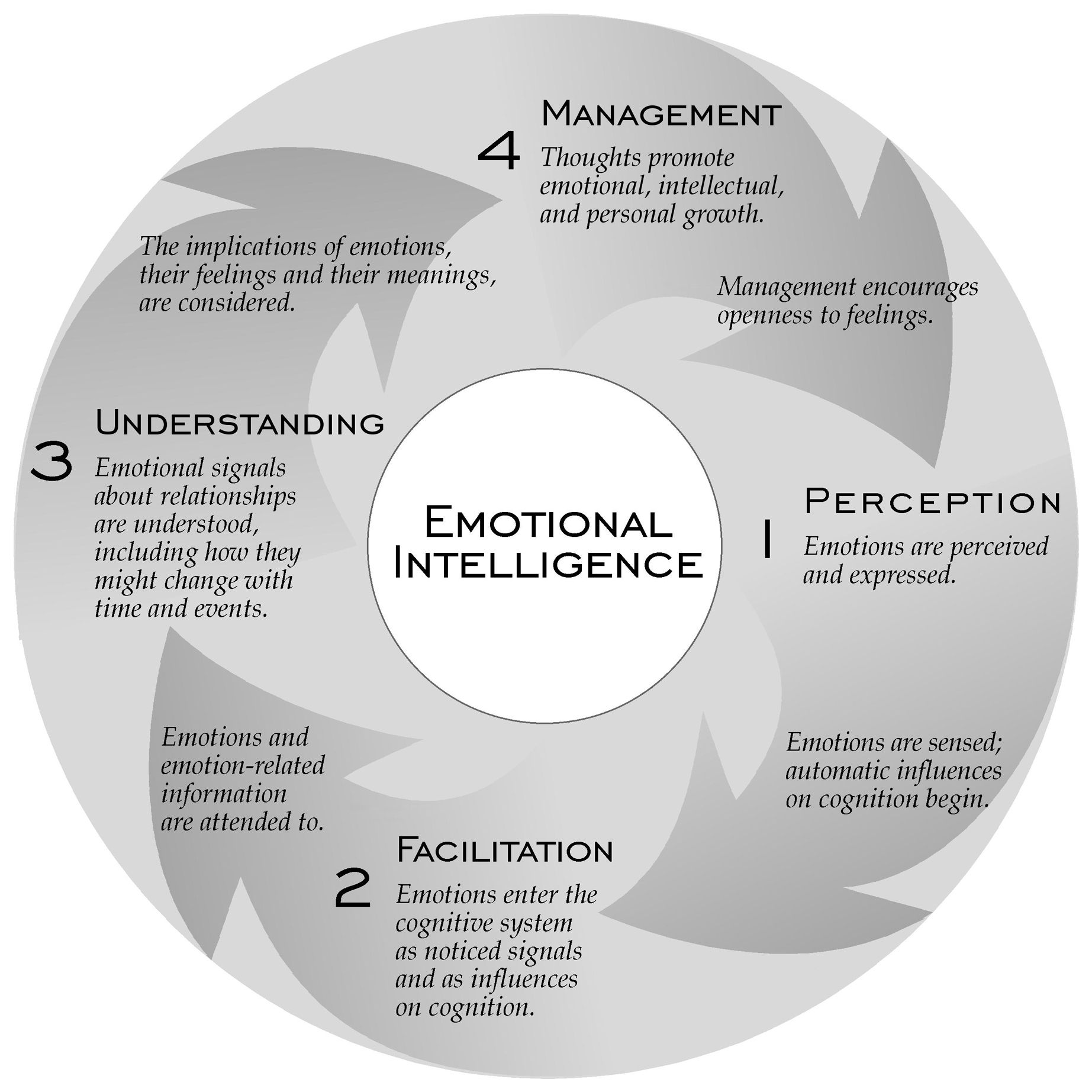 emotional cycle of abuse diagram on off switch wiring ei 4 branch in circle jpg 18451845 ma design school