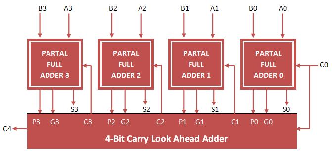 4 bit carry look ahead adder vhdl | VHDL Tutorials | Carry