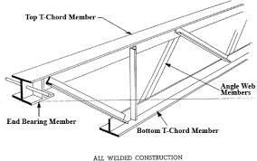 نتيجة بحث الصور عن Bar Joist Dimensions Cubierta De Techo Sistemas Constructivos Arquitectura En Acero