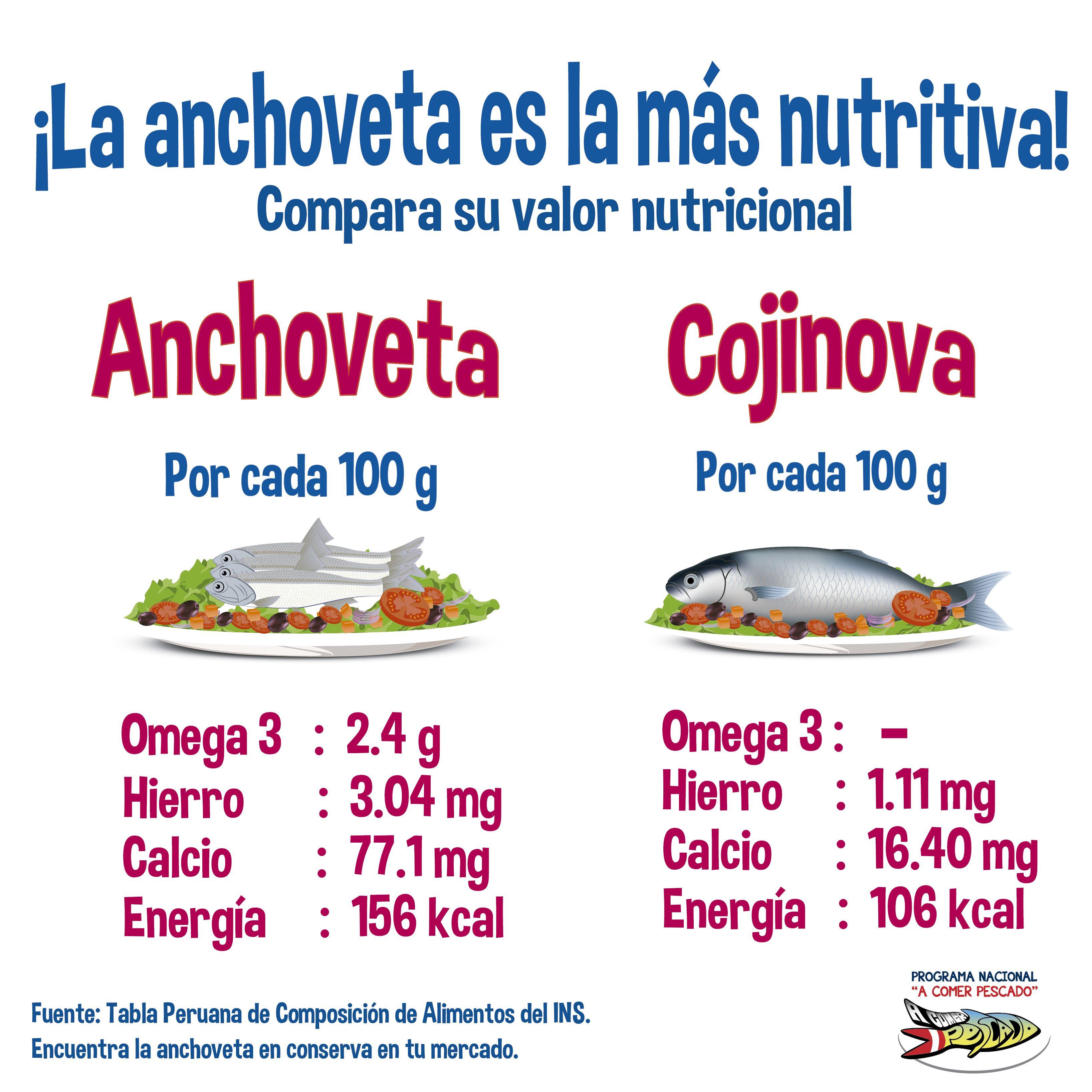 La anchoveta es la m s nutritiva compara su valor for Tabla de alimentacion para peces cachama