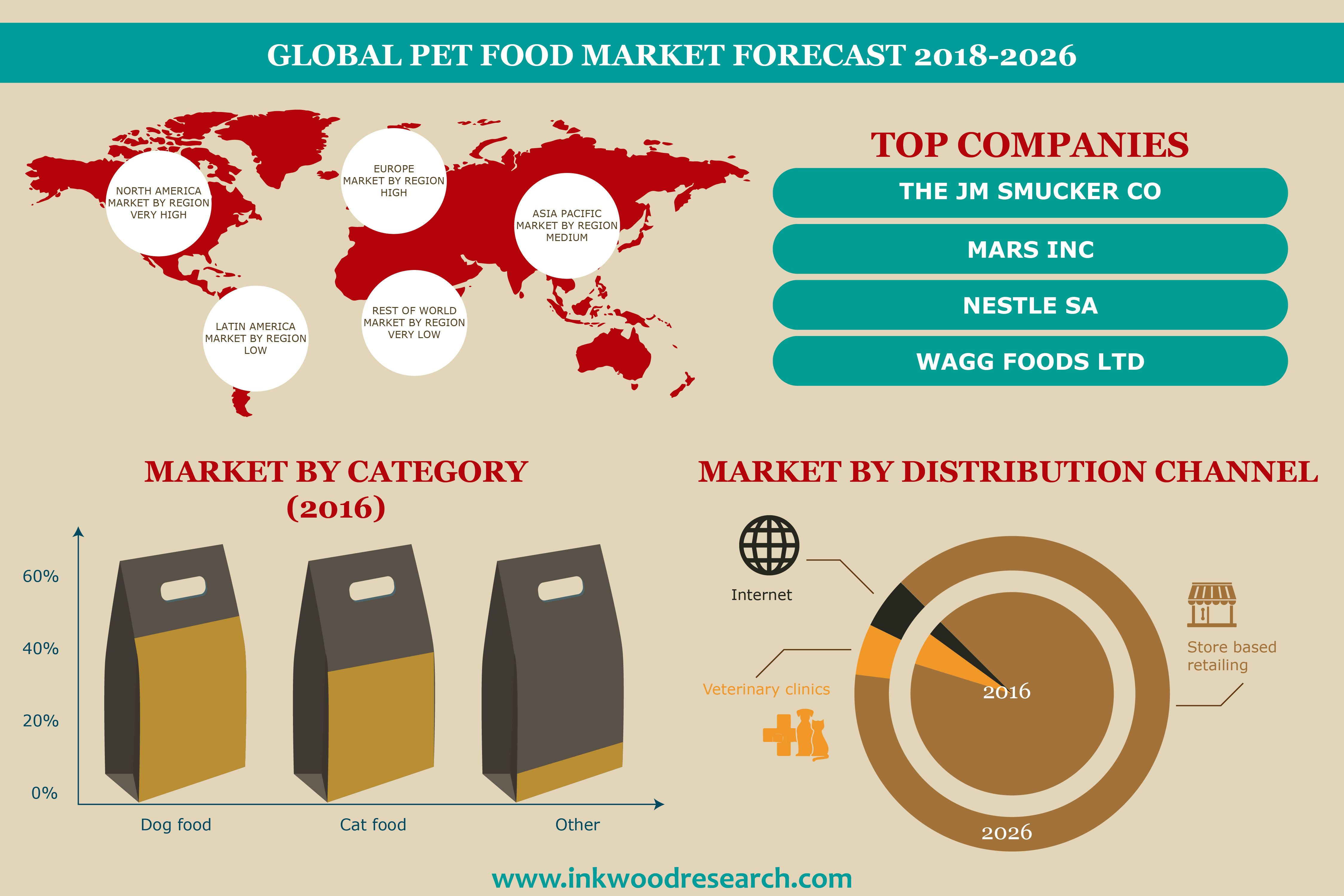 Pet Food Market With Images Food Animals Food Market