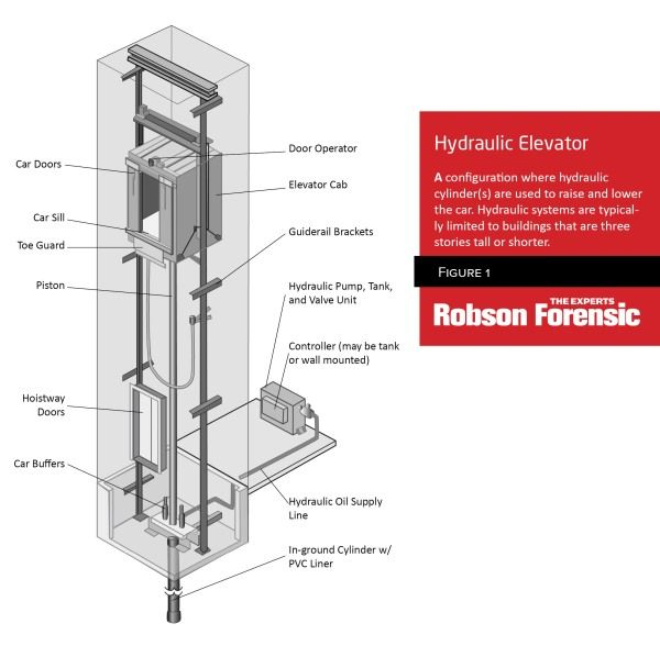 elevator anatomy schematic of traction hydraulic elevator rh pinterest com