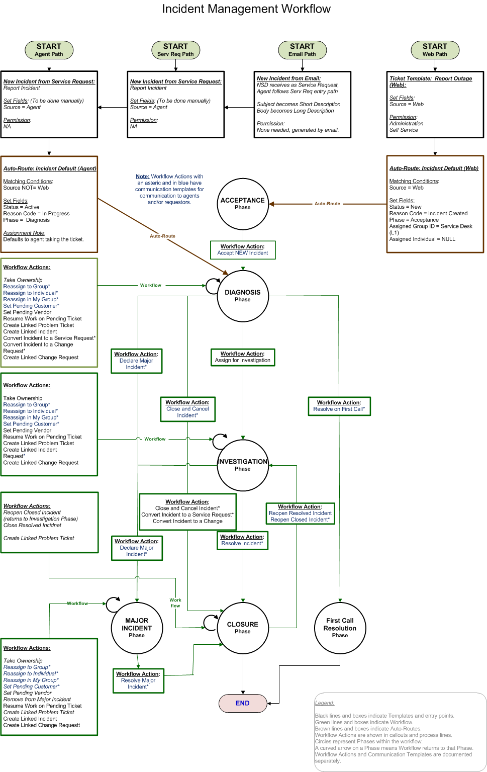 hight resolution of incident management process flow google search