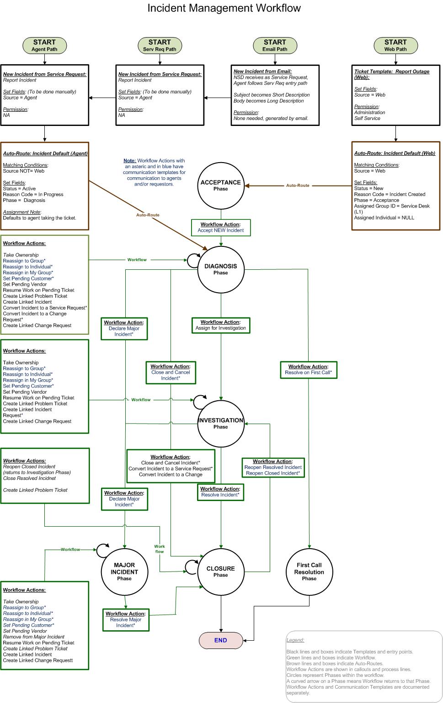 medium resolution of incident management process flow google search