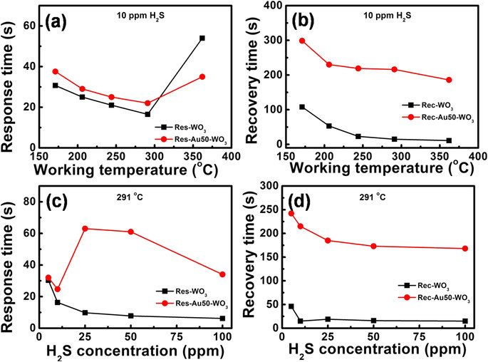 http://www.rroij.com/open-access/modelling-of-dynamic-response-of-wo3-gas-sensors-under-co-.php?aid=64665