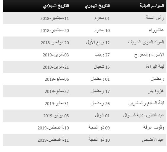إجازات 1440 الرسمية في مصر والسعودية رأس السنة الهجرية تقويم العام الهجري 1440 21st Math