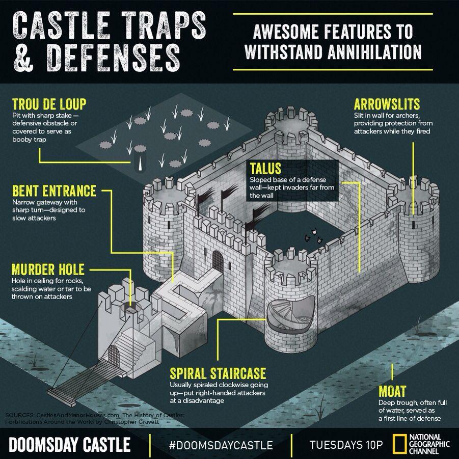 Castle Defenses And Traps Castles Pinterest Castles