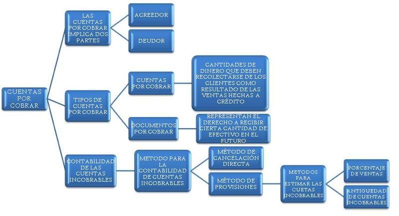 Mapa sintetizado y claro sobre las cuentas por cobrar ...