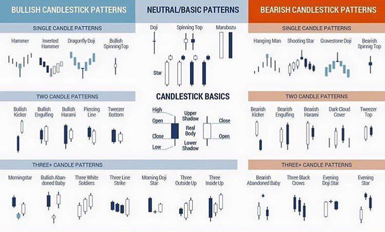 Top Candlestick Patterns Cheat Sheet Johnord Trading Charts
