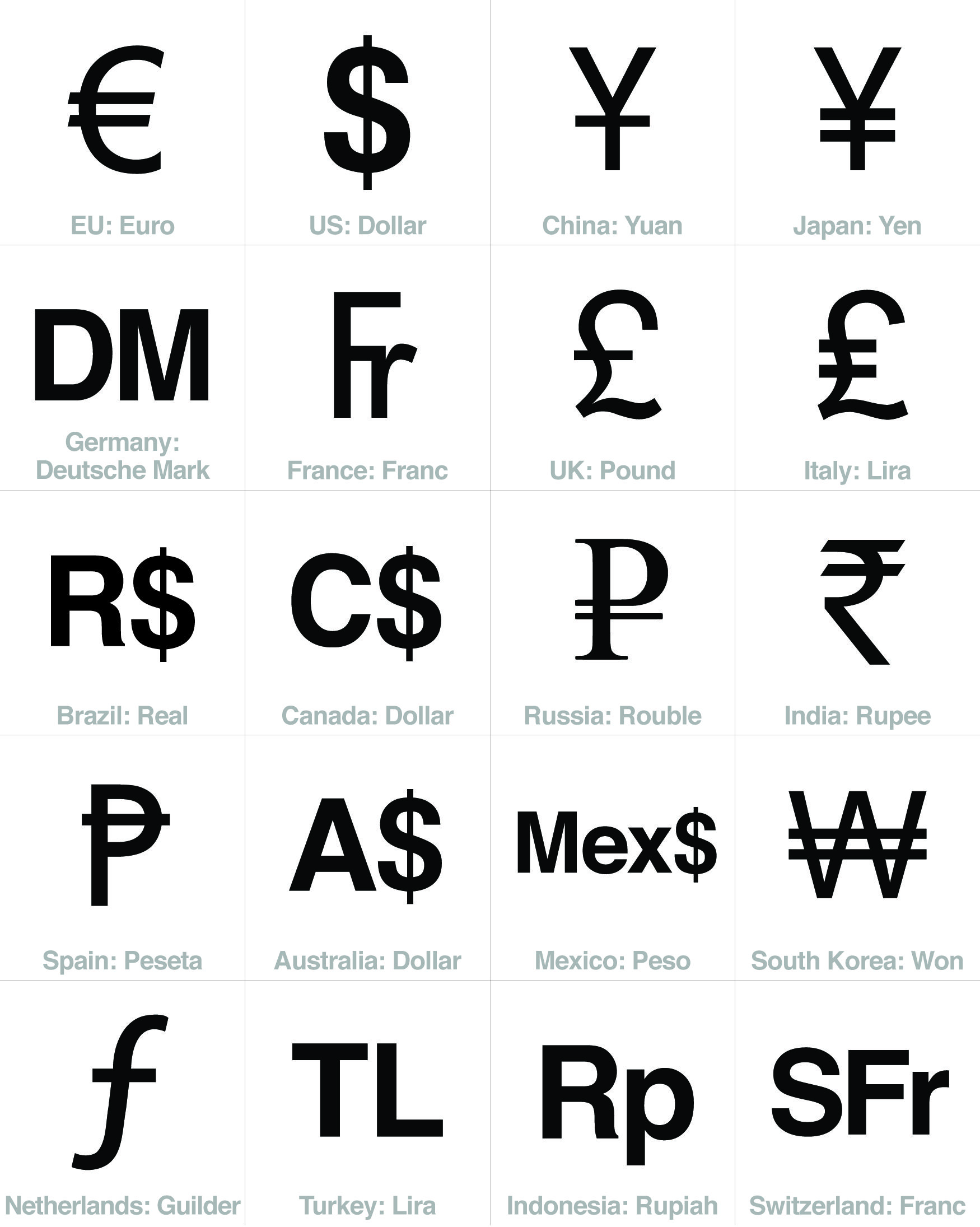 Currency Sign Symbols Top 20 Economies