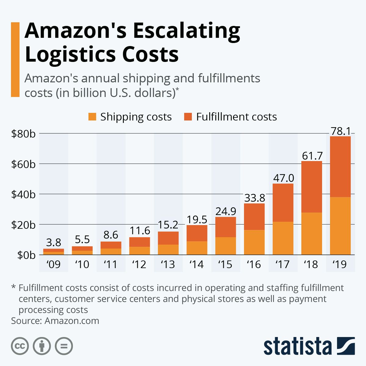 Infographic Amazon's Escalating Logistics Costs in 2020