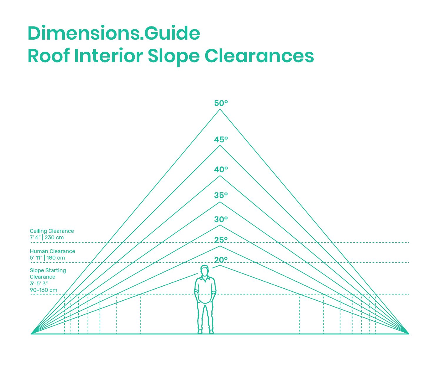 Roof Interior Slope Clearances Interior Design And Technology Roof Fibreglass Roof